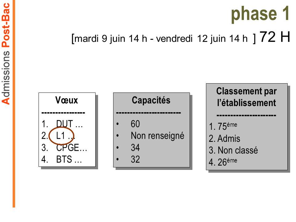 phase 1 [mardi 9 juin 14 h - vendredi 12 juin 14 h ] 72 H